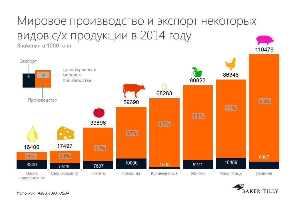 Мировое производство и экспорт некоторых видов с/х продукции в 2014 году