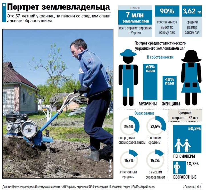 Портрет среднестатистического украинского землевладельца