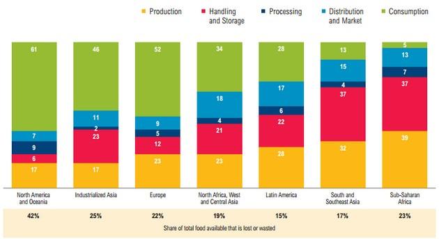 Объемы утраты сельскохозяйственной продукции в мире, в процентах