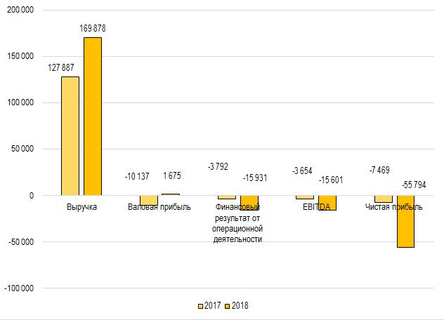 Финансовые результаты AVANGARDCO IPL в 2017-2018 гг.
