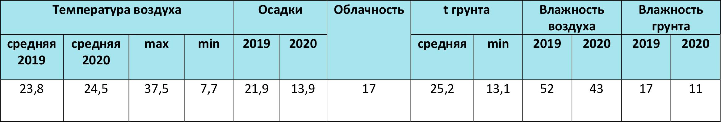Метеоданные по Херсонской области за август 2019-2020 гг., по данным «Метео Фарм»