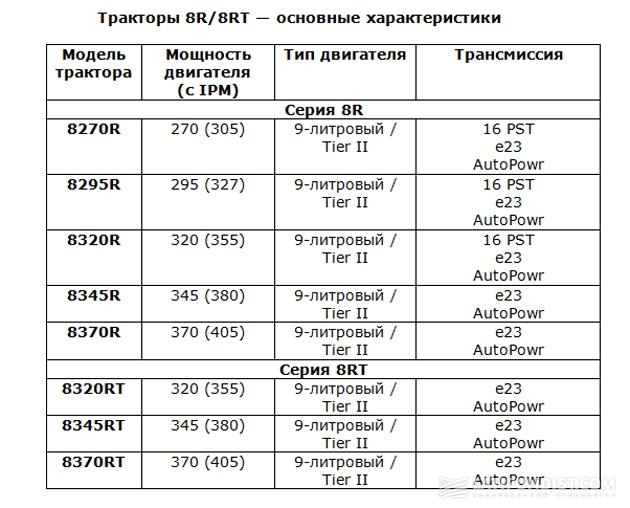 Основные характеристики 8R/8RT