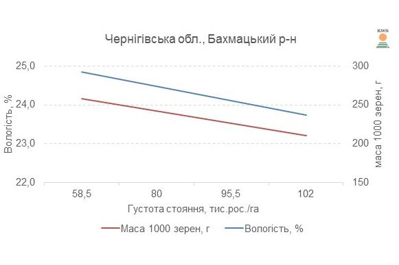 Влагоотдача гибрида КАНЬЙОНС ФАО 230 в зависимости от массы 1000 зерен, 2017 год