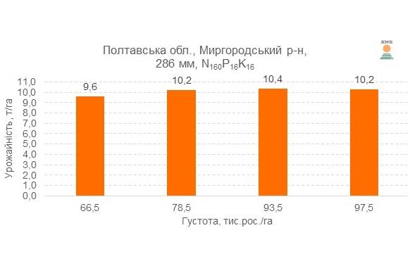 Урожайность гибрида КВС 2370 ФАО 280 при различной густоте выращивания, 2016 год
