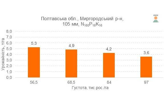 Урожайность гибрида КЕЛТИКУС ФАО 270 различной густоте выращивания, 2017 год