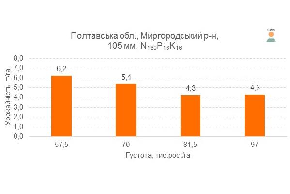Урожайность гибрида КВС 2370 ФАО 280 при различной густоте выращивания, 2017 год