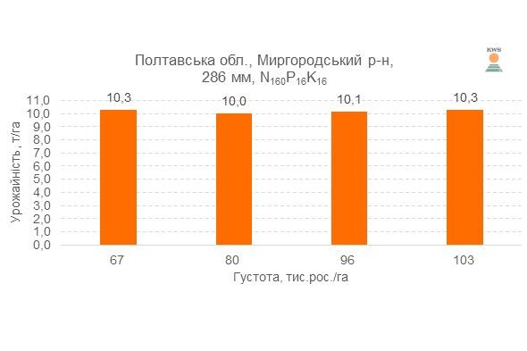 Урожайность гибрида КЕЛТИКУС ФАО 270 при различной густоте выращивания, 2016 год