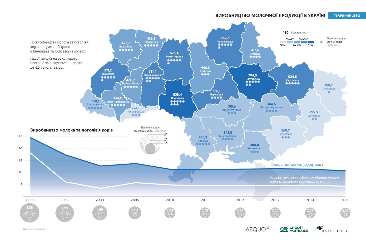Производство молочной продукции в Украине в 2015 г.