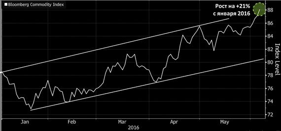 сводный индекс Bloomberg Commodity Index