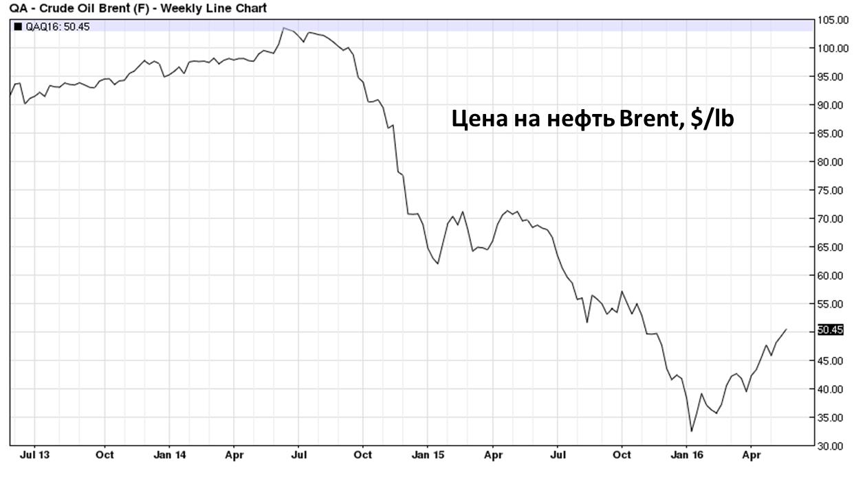 Прогнозы экспертов рынка нефти
