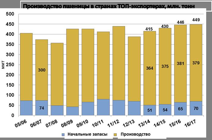 Производство пшеницы в странаx ТОП-экспортеров