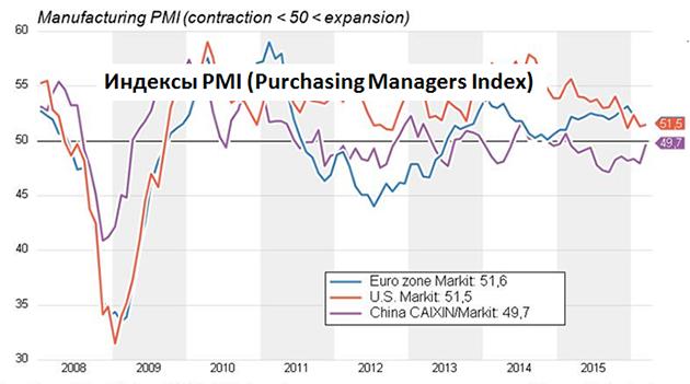 Индекс деловой активности PMI (Purchasing Managers Index) оказались выше ожиданий в Китае (49,7) и Германии (50,7), а также в Еврозоне в целом (51,5)