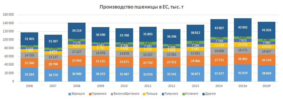 Производство пшеницы в ЕС (увеличить)