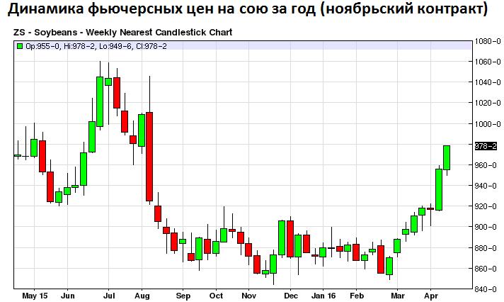 Динамика фьючерсных цен на сою за год (ноябрьский контракт) (увеличить)