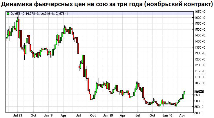 Динамика фьючерсных цен на сою за три года (ноябрьский контракт) (увеличить)