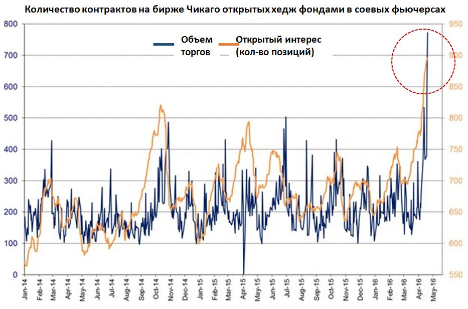 Количество контрактов на бирже Чикаго открытых хедж фондами в соевых фьючерсах