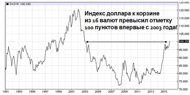 Индекс доллара у корзине валют