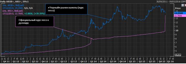 Рынок валюты