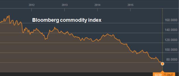 Изменение цен на основные сырьевые и финансовые активы за прошедший год