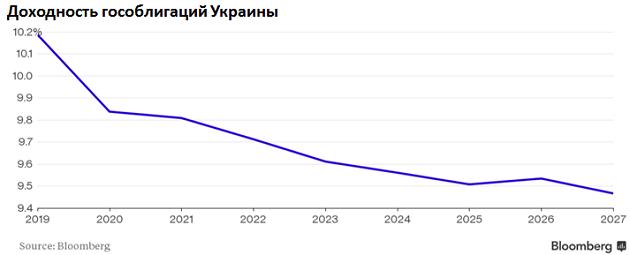 Доходность по облигациям Украины