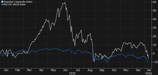 Падение фондового рынка Китая Shanghai Composite