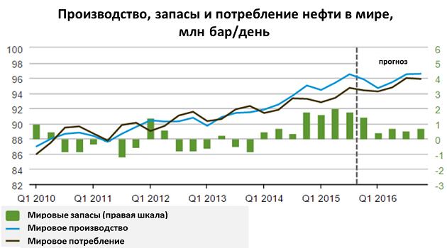 Производство, запасы и потребление нефти в мире
