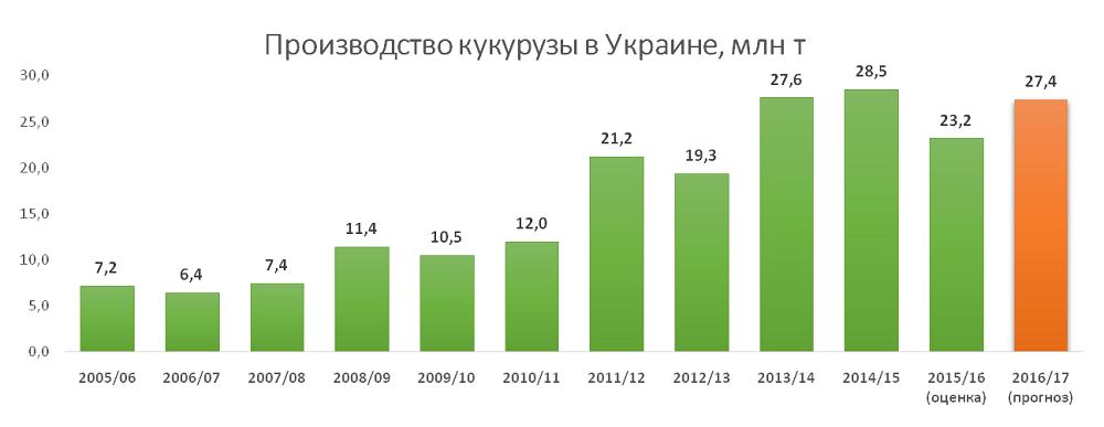 Производство кукурузы в Украине