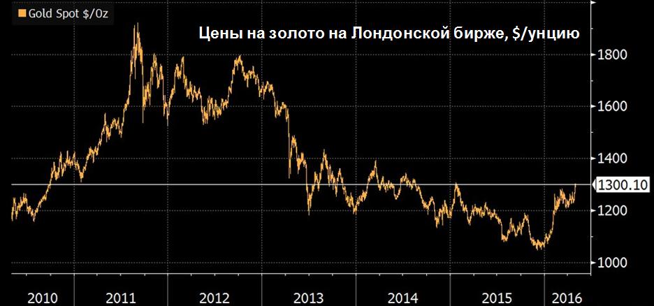 Цены на золото на Лондонской бирже