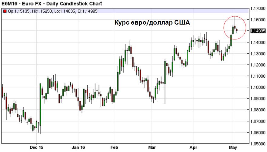 Курс евро/доллар США