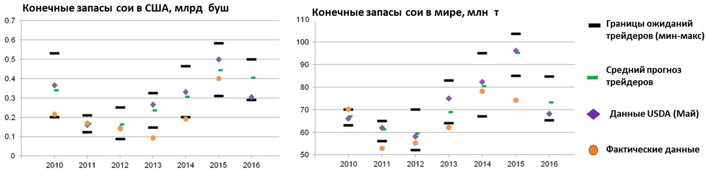 Конечные запасы сои в мире и США (увеличить)