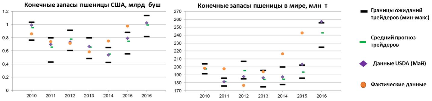 Конечные запасы пшеницы в США и мире (увеличить)
