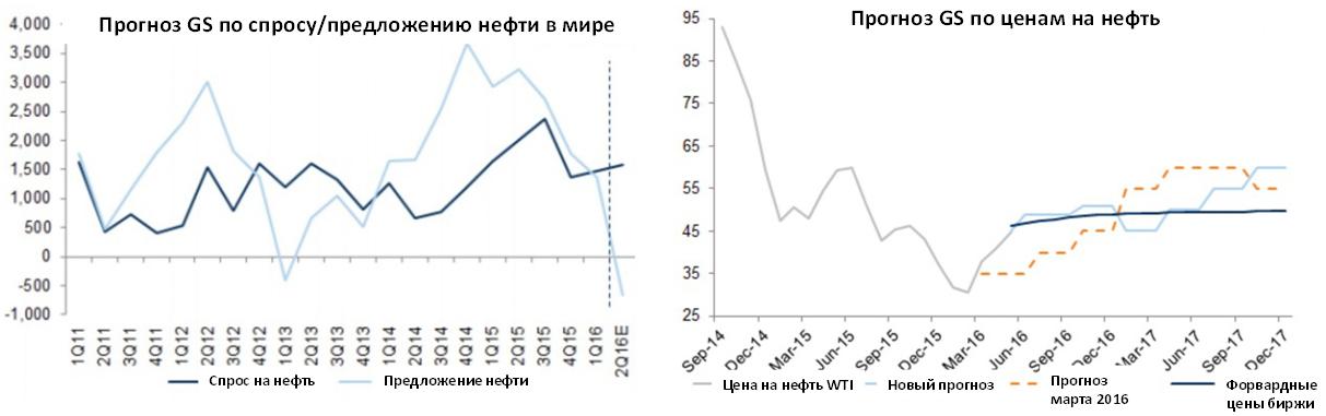 Прогнозы GS по нефти