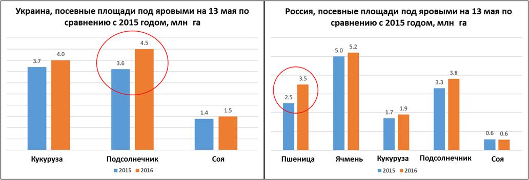 Посевные площади под яровыми в Украине и России