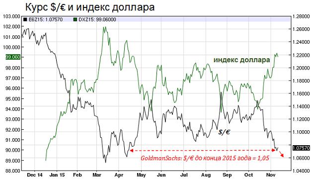 Курс евро и доллара