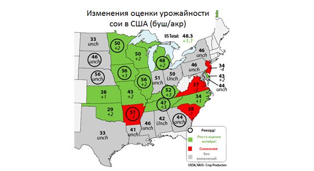 Оценка урожайности сои