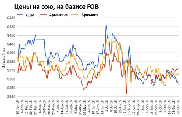 Цены на сою, на базисе FOB