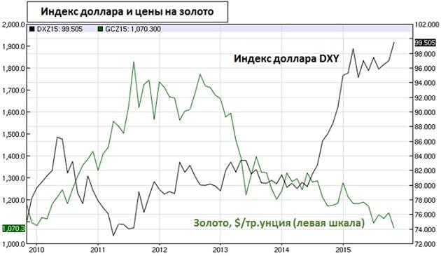 Индекс доллара и цены на золото