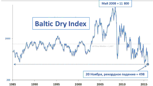 Индекс BalticDryIndex