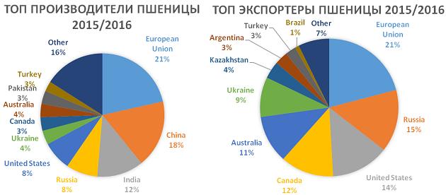 Производители и экспортеры пшеницы