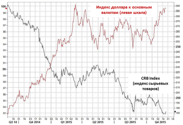 Индекс доллара и CRB Index