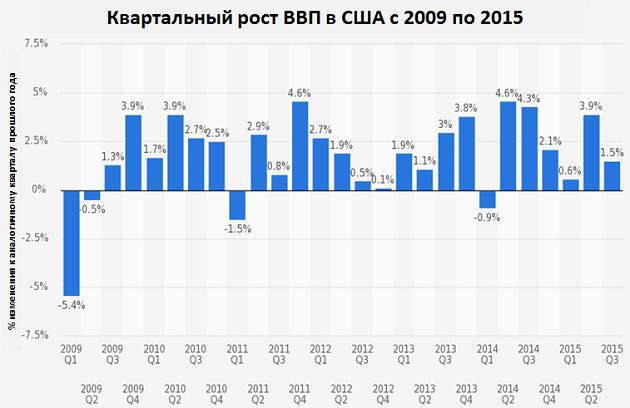 Квартальный рост ВВП в США с 2009 по 2015