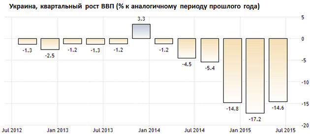 Квартальный рост ВВП Украины