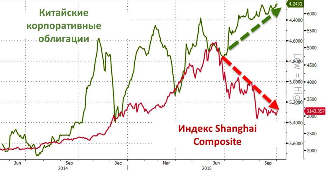 Китайские корпоративные облигации