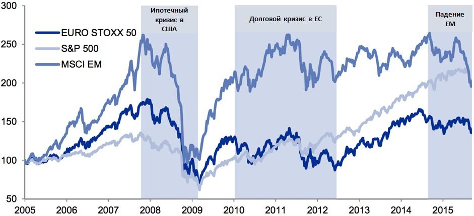 Падение развивающихся рынков (ЕМ) — третья волна глобального финансового кризиса