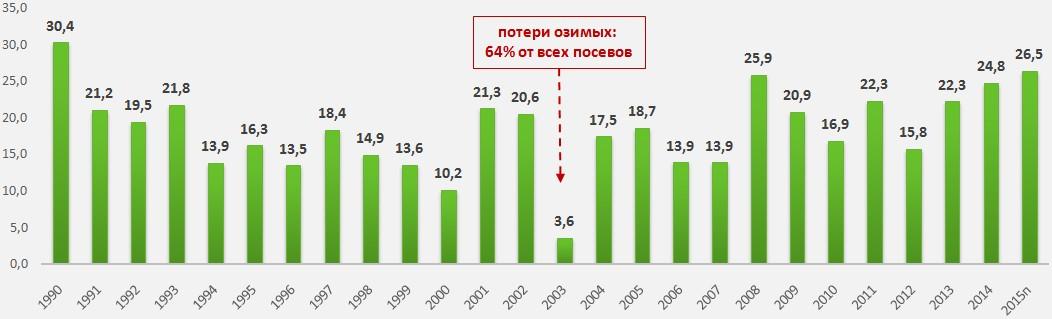 Производство пшеницы в Украине, млн т