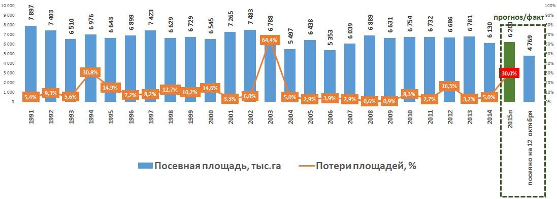 Посевные площади и потери пшеницы в Украине