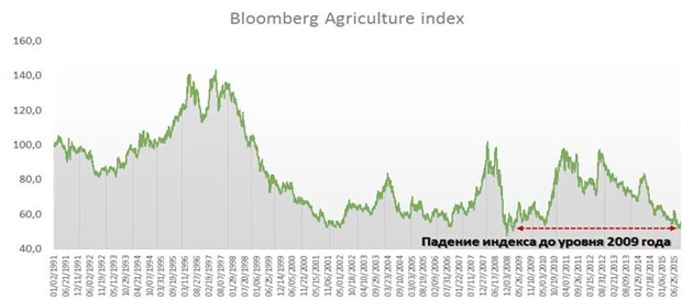 Bloomberg Agriculture index
