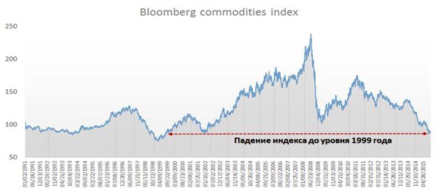 Bloomberg commodities index