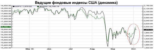 Ведущие фондовые индексы США