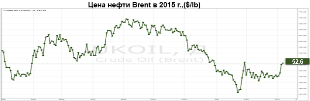 Цена нефти Brent в 2015 г.